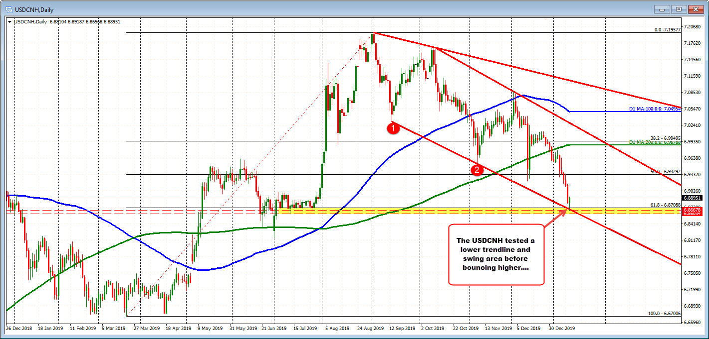 The USDCNH bounce off a lower trendline today.