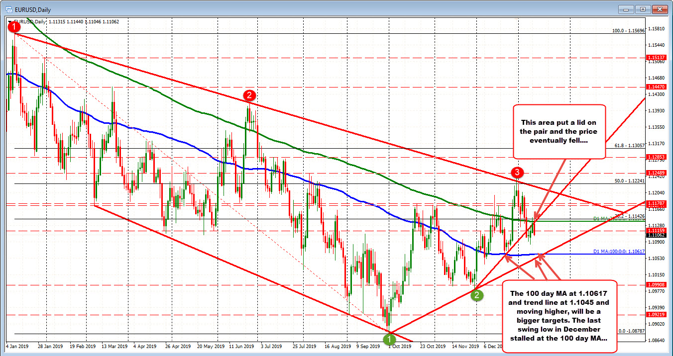 EURUSD on the daily chart has the 100 day MA as a key target on the downside now