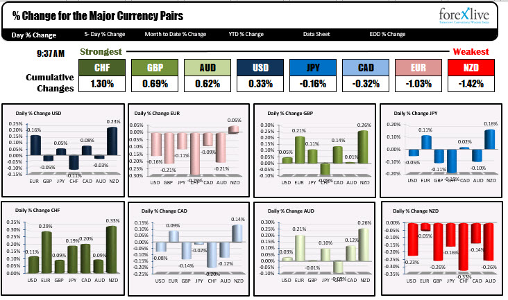 The strongest and weakest of the major currencies