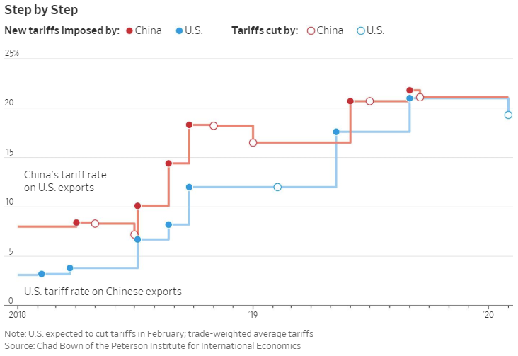 The Wall Street Journal have a long piece up on how the trade deal got done.