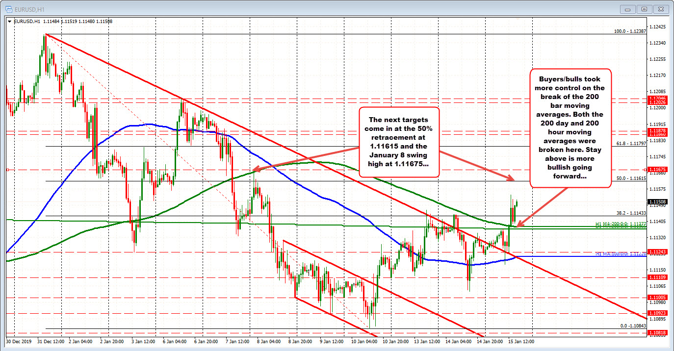 Price of EURUSD moves above the 200 hour and 200 day MAs