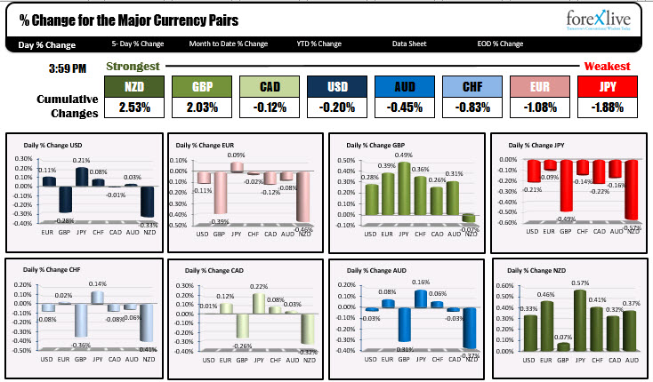 The ranges and changes of the major currency pairs