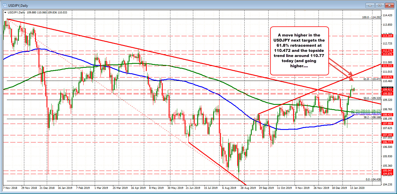 The USDJPY on the daily chart targets 110.472