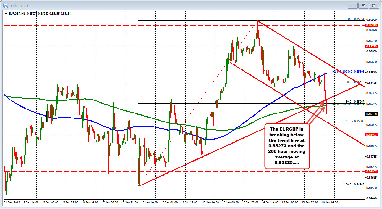 EURGBP is breaking below the trendline and the 200 hour moving average