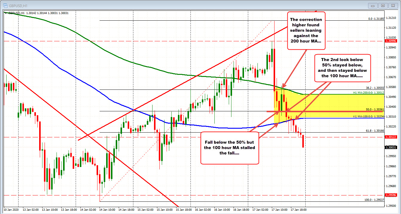 The GBPUSD on the hourly chart