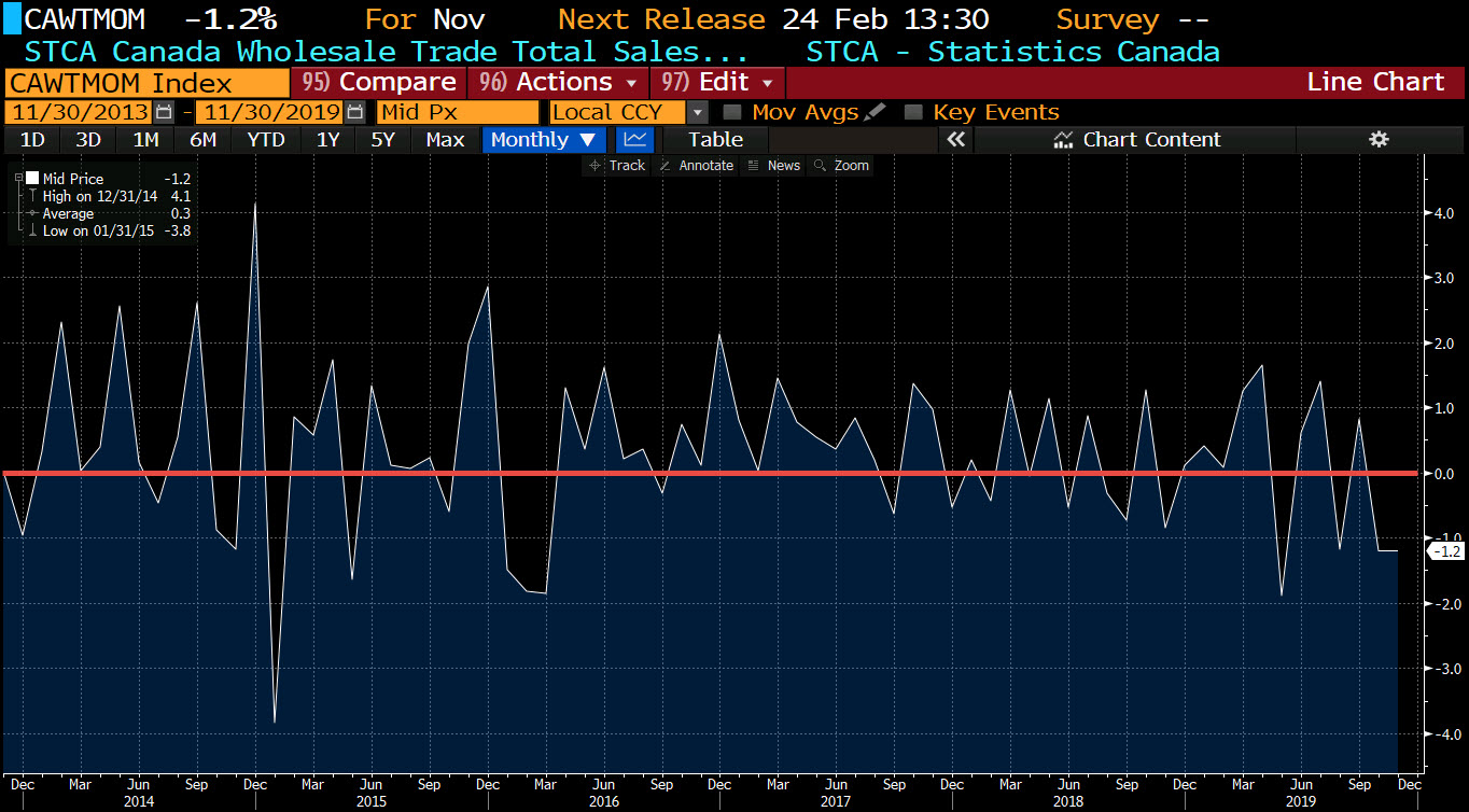 Canada wholesale trade sales