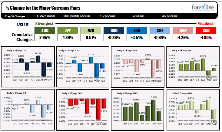 The USD is mixed. The AUD is the strongest and the CAD is the weakest