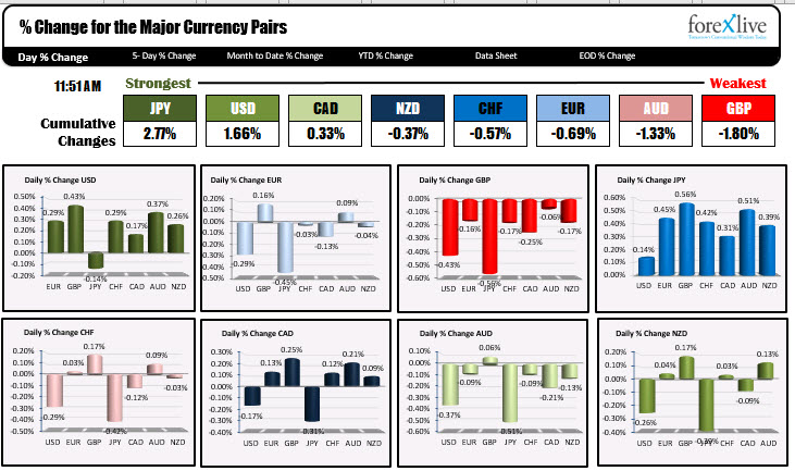 JPY and the USD are the strongest. The GBP is the weakest.
