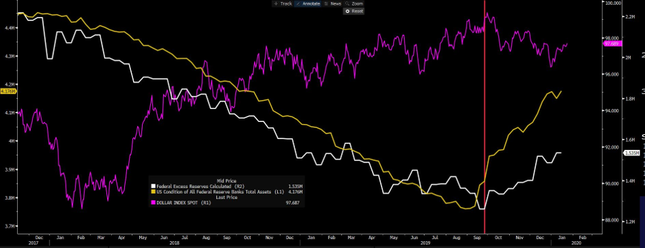 White - excess reserves, yellow