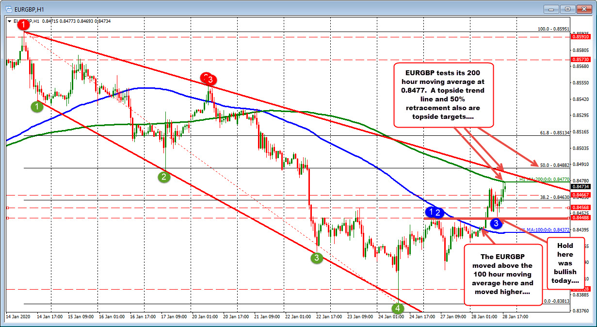 200 hour moving average stalled the rally for now...
