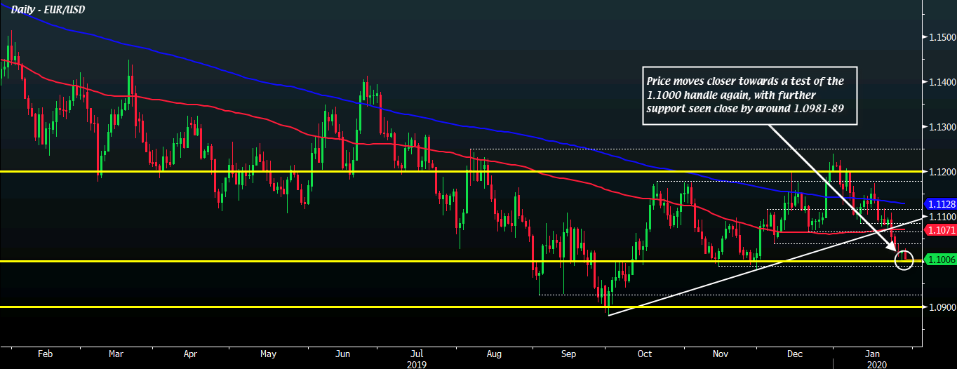 EUR/USD H1 29-01