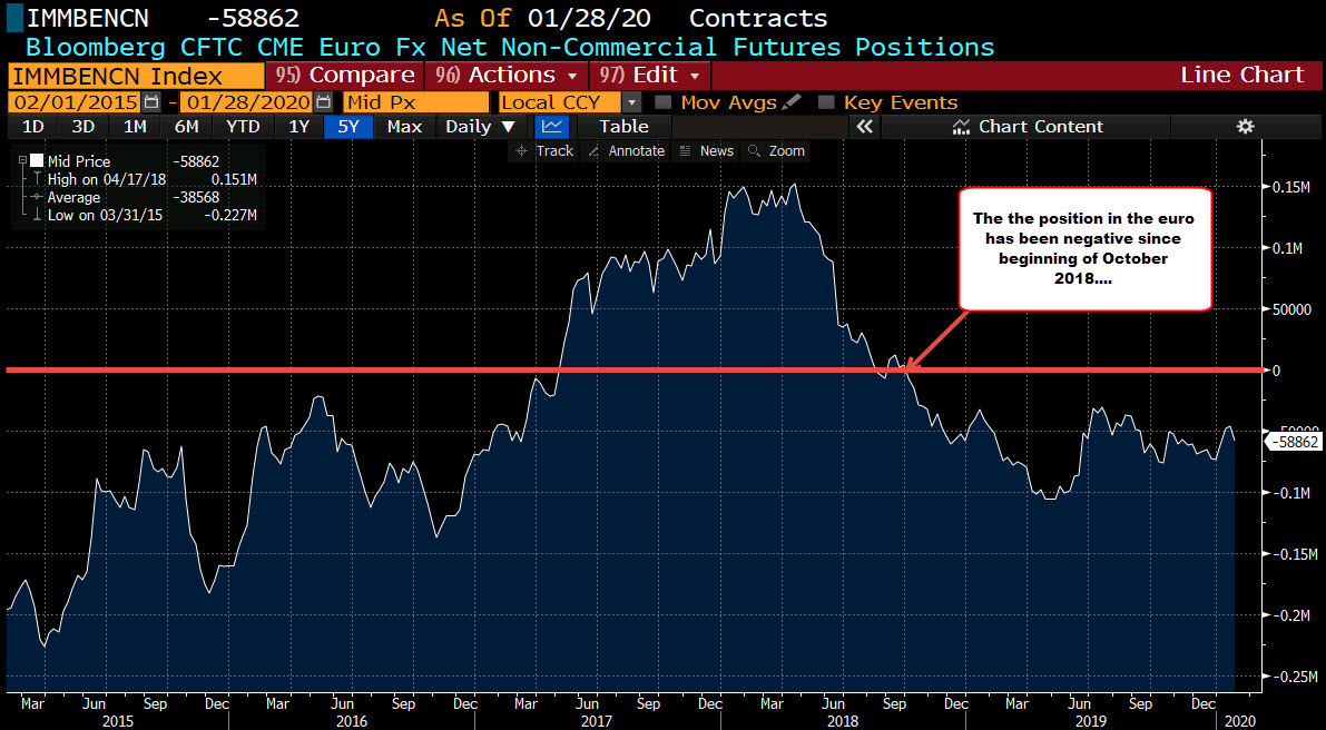 Weekly FX futures positioning data from the CFTC_