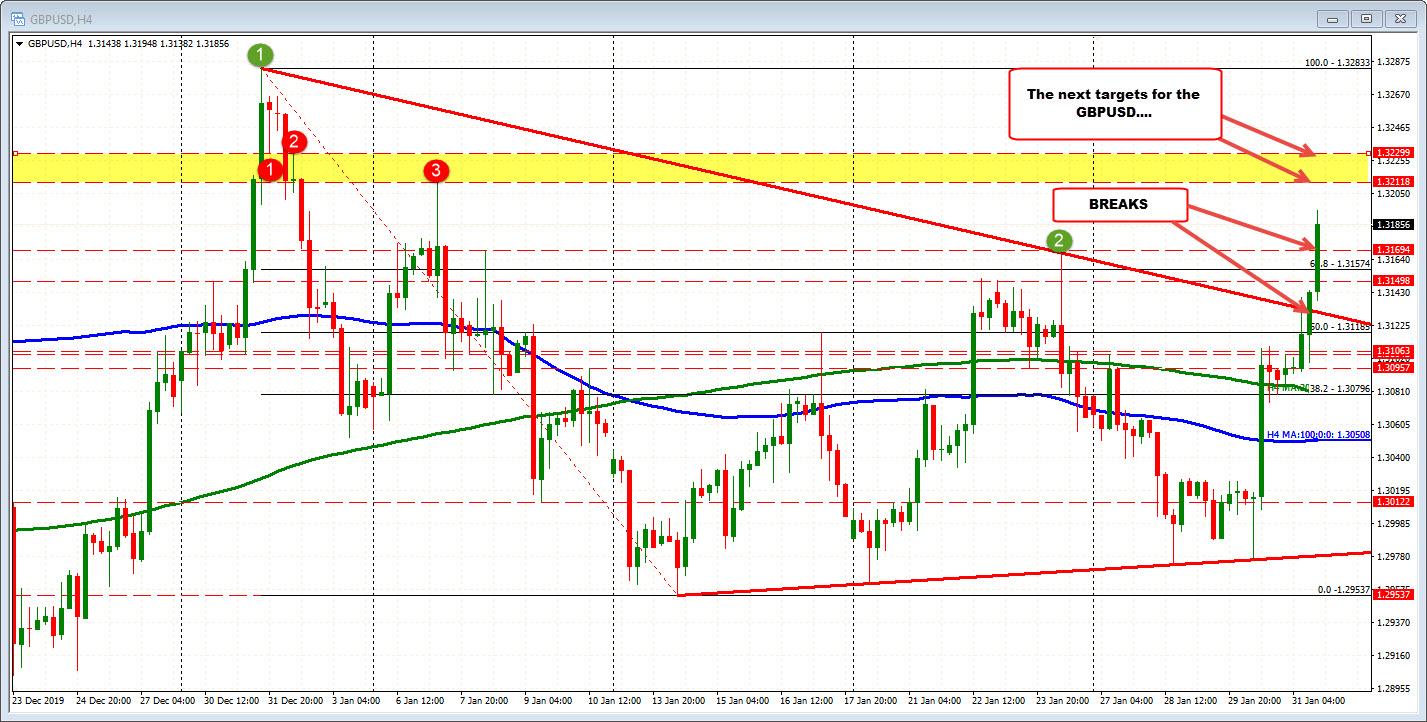 GBPUSD moves sharply higher