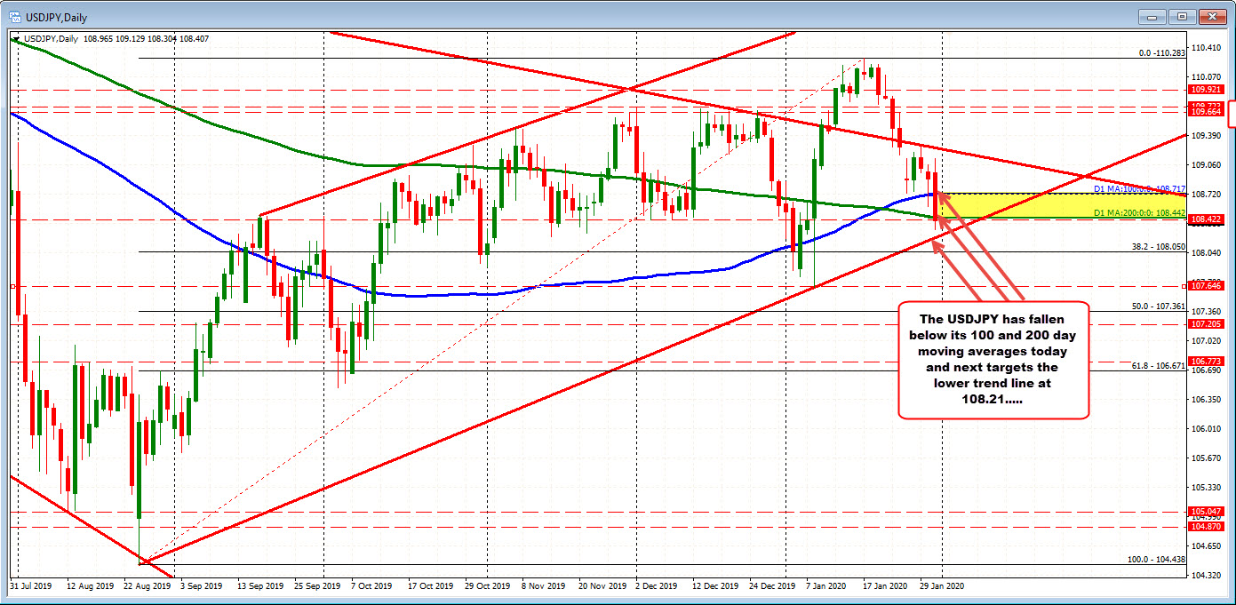 USDJPY below its 100 and 200 day moving averages