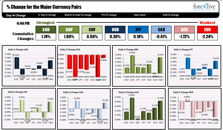 The strongest and weakest currencies for today