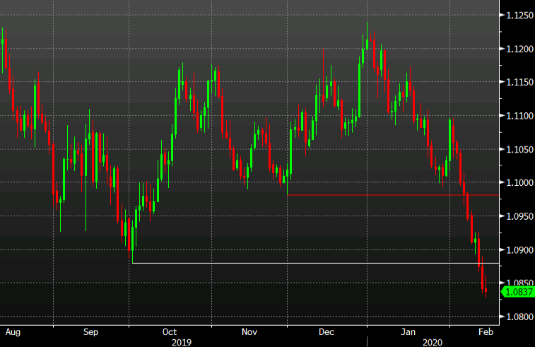 EUR/USD stuck in the doldrums