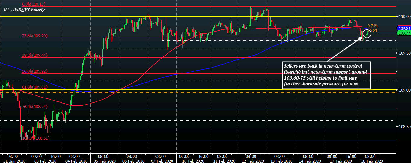 USD/JPY H1 18-02