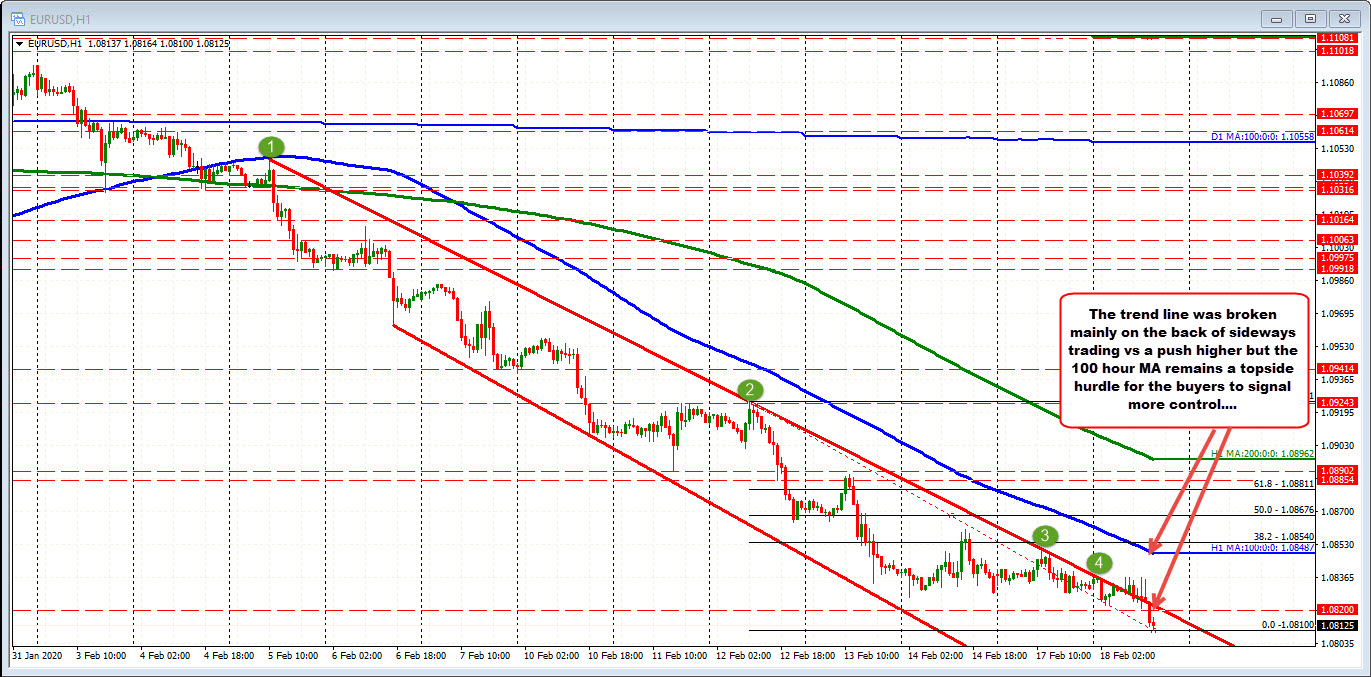 The EURUSD on the hourly chart is trading below its 100 hour moving average