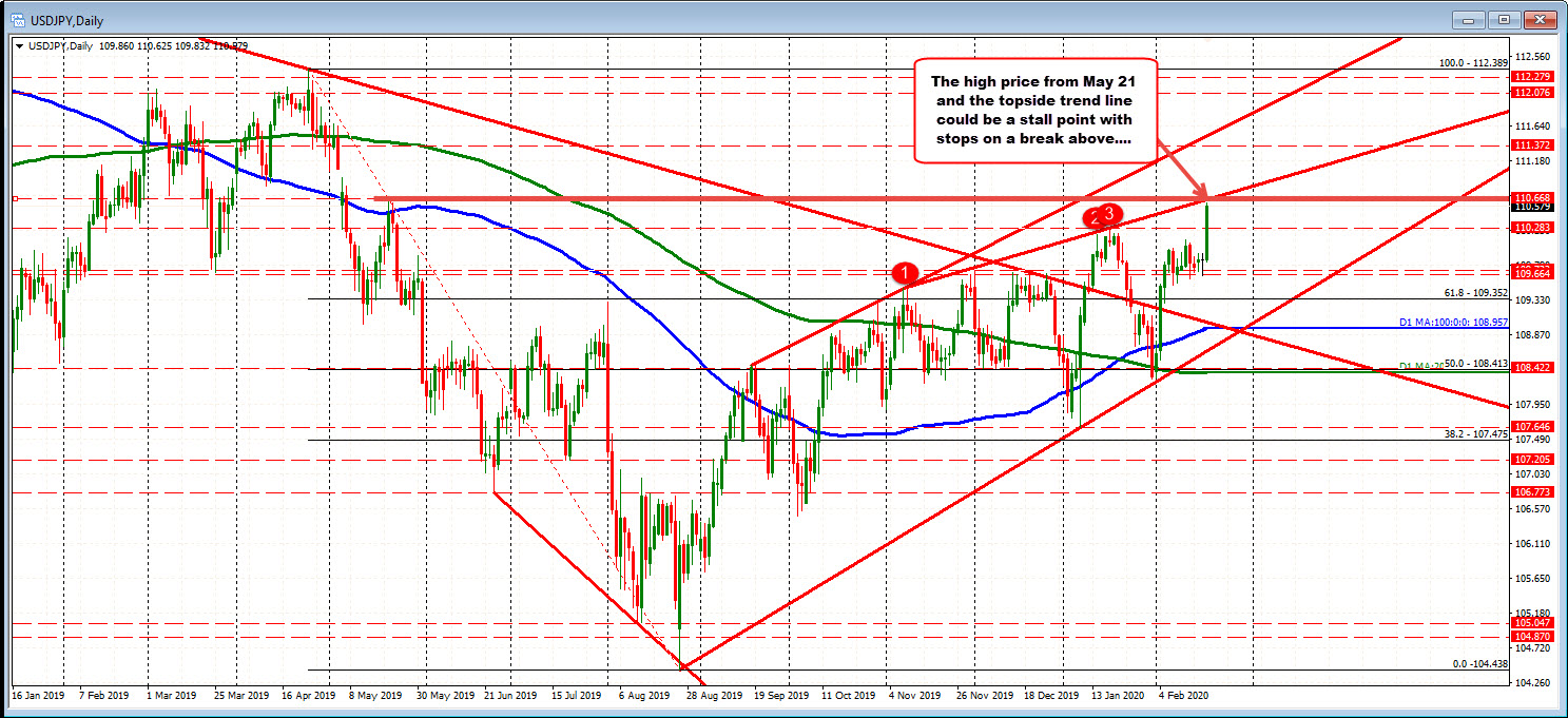 USDJPY on the deal is testing a key topside resistance target
