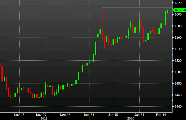 Gold matches the Iran-spike high in fourth gain in the past five days. What's next