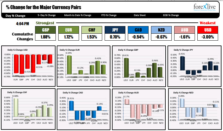 The strongest and the weakest for the major currencies
