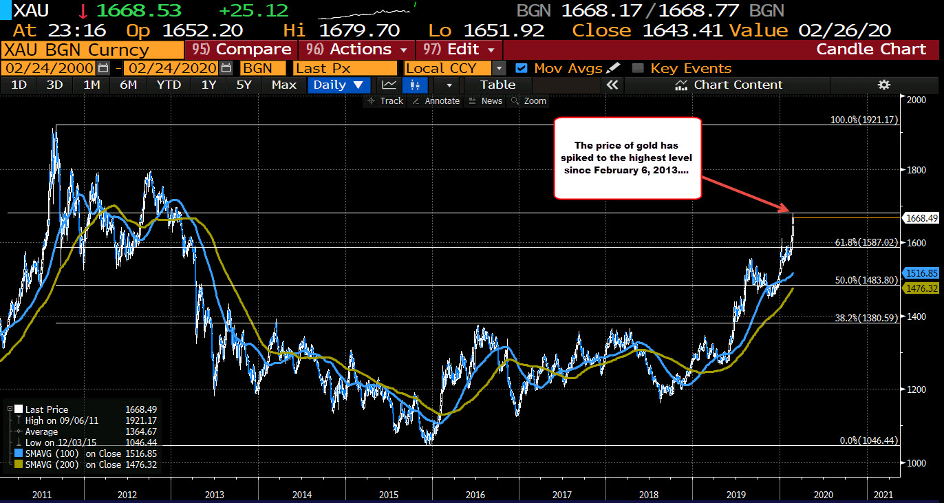 Spot gold has reached the highest level since February 2013