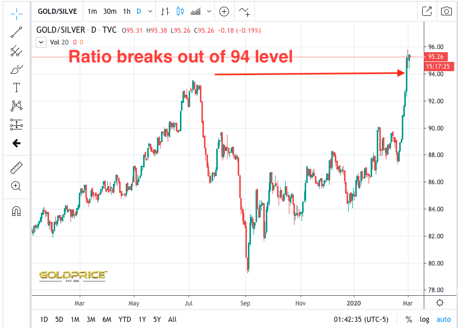 Gold Silver Ratio At Record Highs And