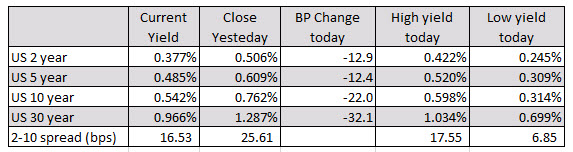 Major indices down over 7%_