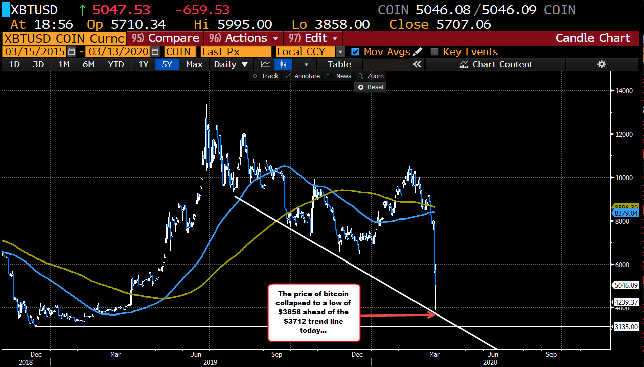 Photo of Bitcoin collapsed lower today / this week, but bounces near a lower trend line