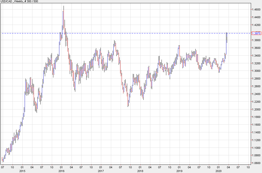 Usd Cad Continues To Flirt With The 1