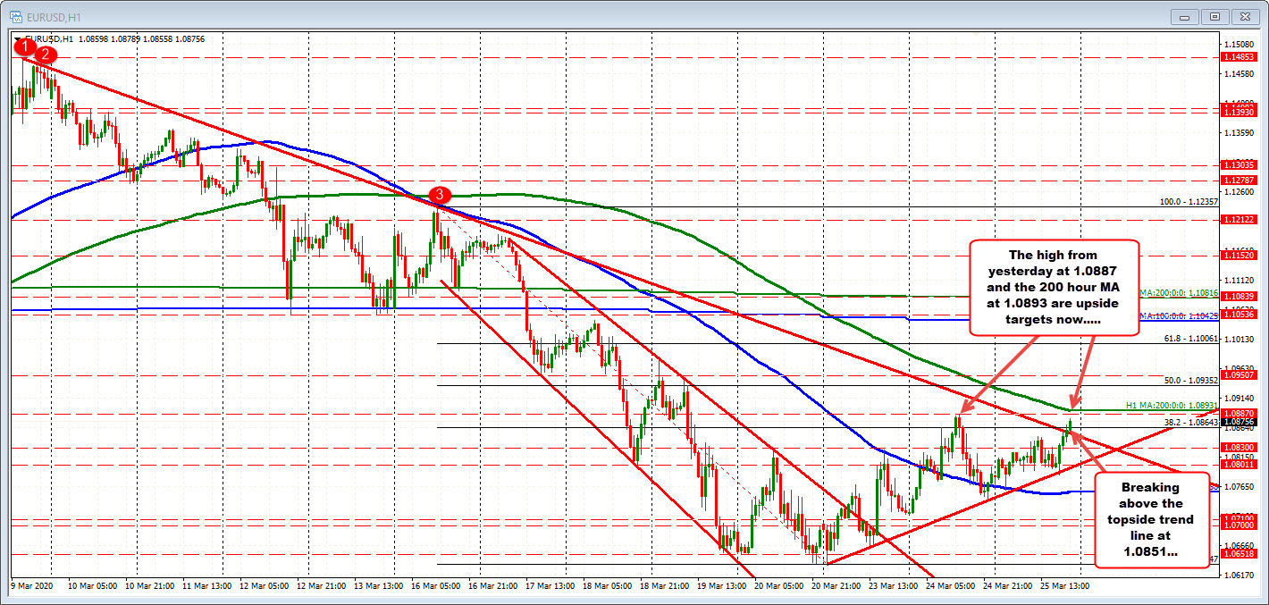 EURUSD moves toward the 200 hour MA