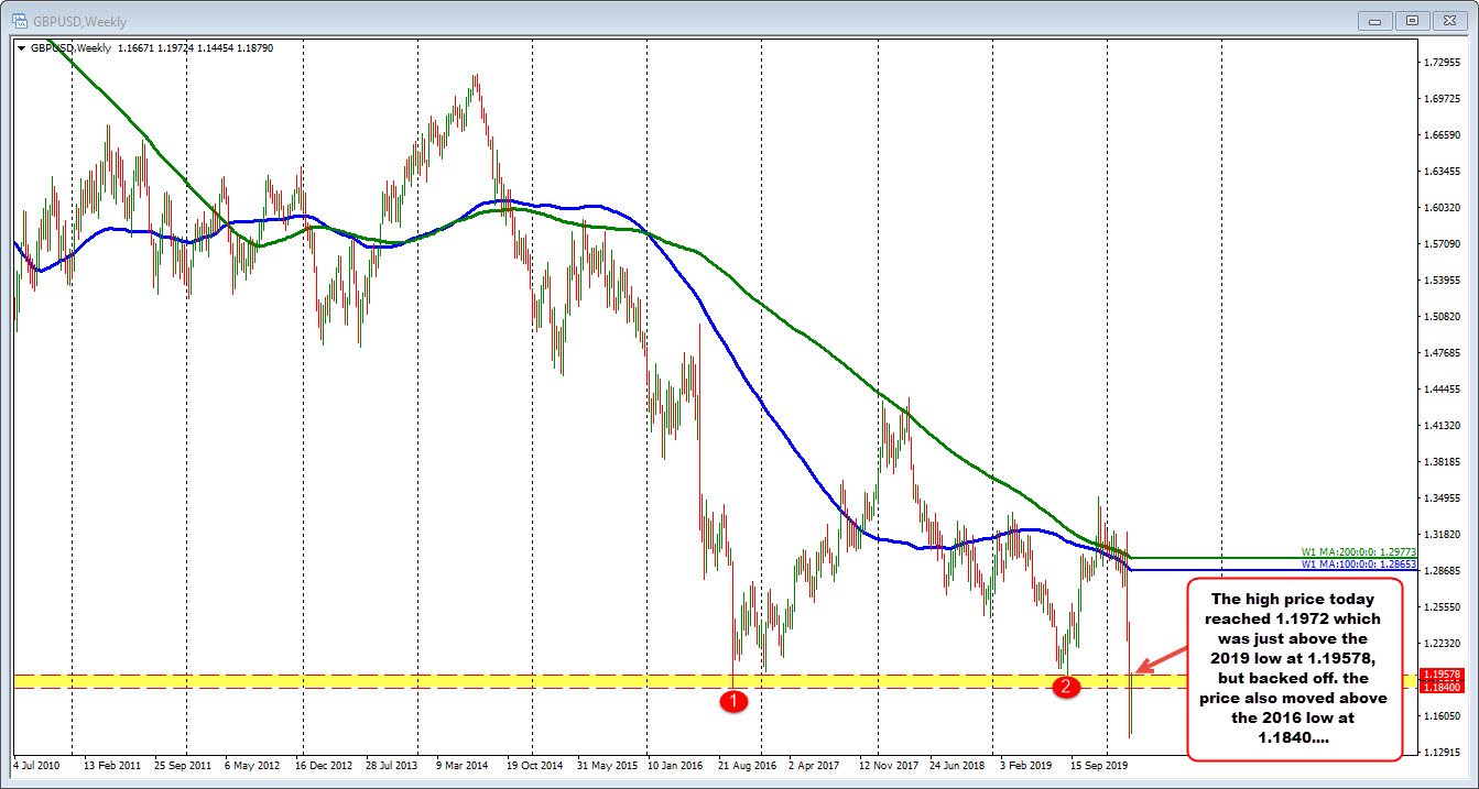 The GBPUSD on the weekly chart.