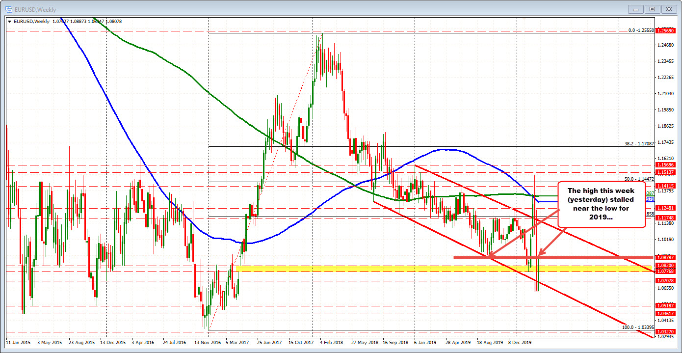 The EURUSD on the weekly chart.