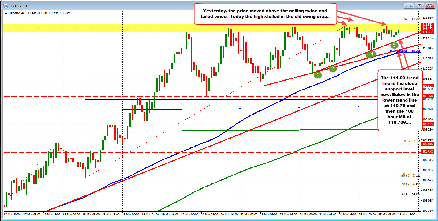 Hourly trend line stalls the lows today