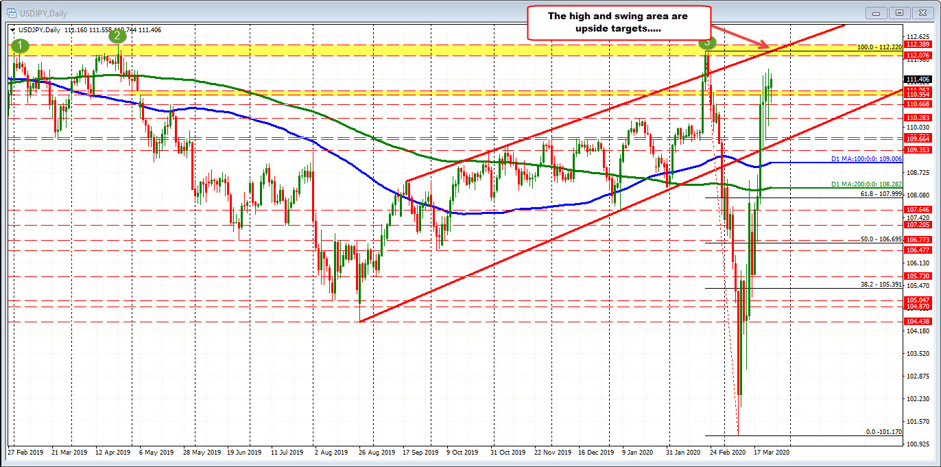 USDJPY on the daily has nearly completed the V formation