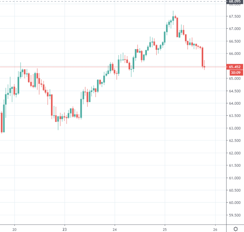 USD/JPY is back under 111 and the Australian and New Zealand dollars are dropping also