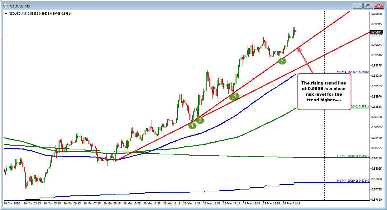 NZDUSD on the 5 minute chart