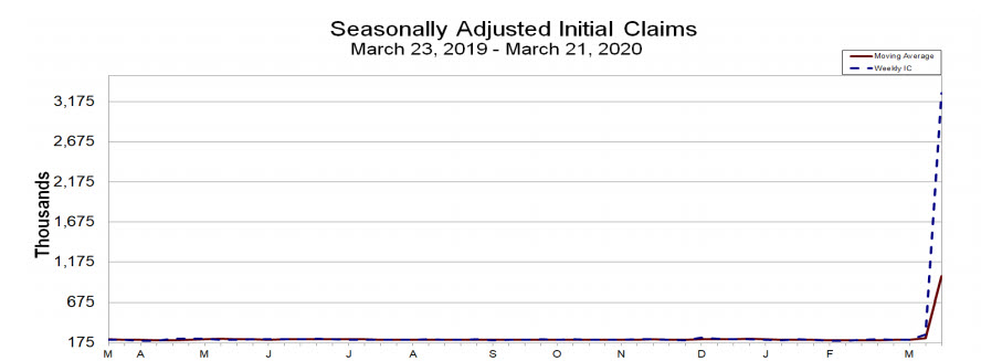 Claims surge to record levels