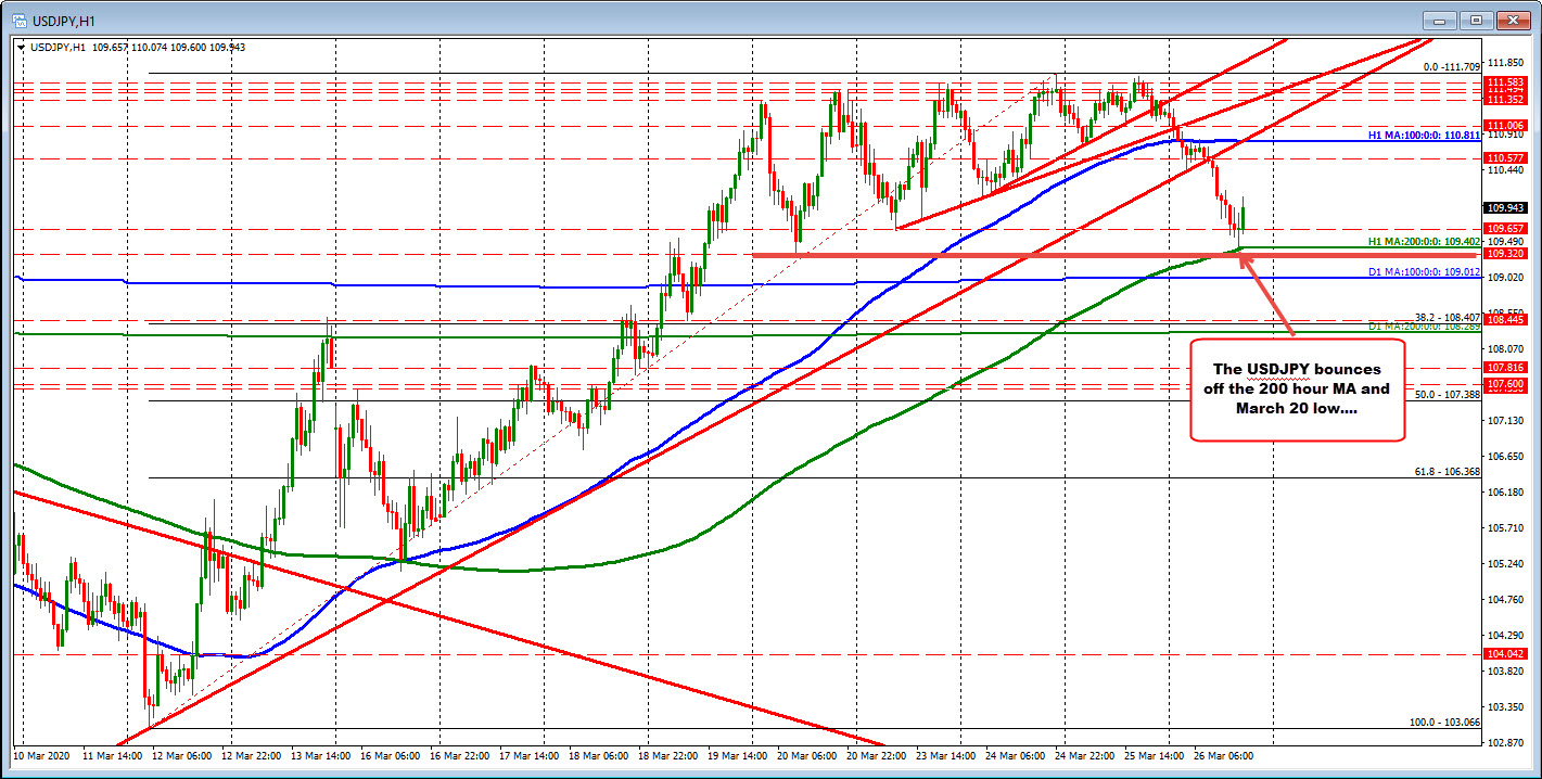 Also USDJPY bounces off the March 20 low.