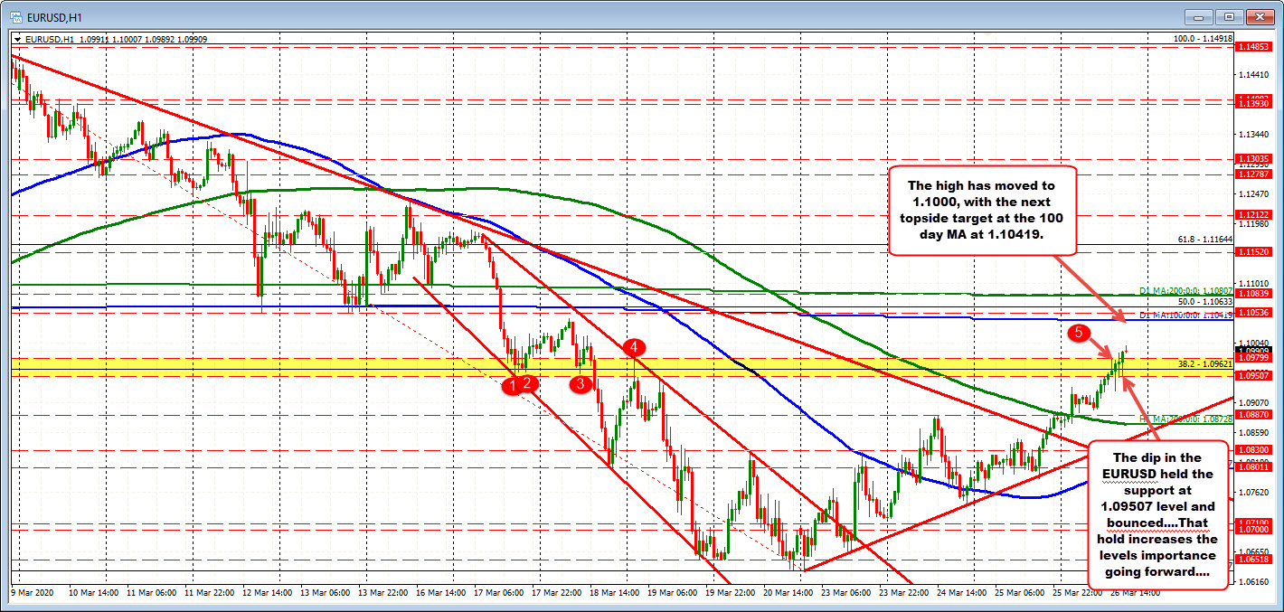 EURUSD holds support