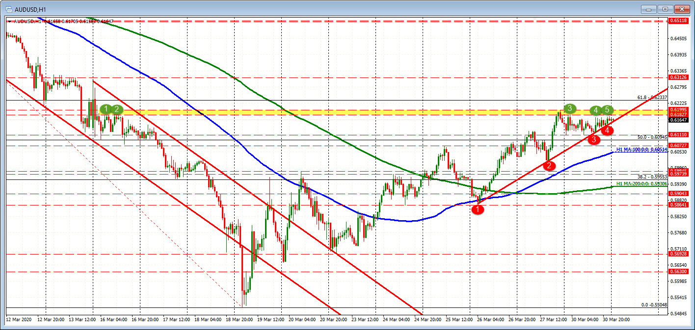 The AUDUSD is getting ready to break and run.