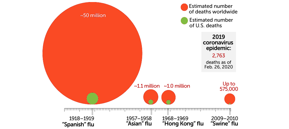 Comparison with Spanish flu