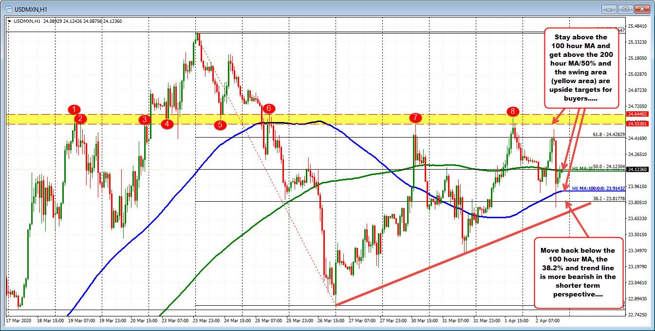 USDMXN on the hourly chart