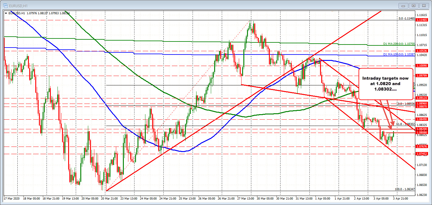 Photo of EURUSD tests – pass over