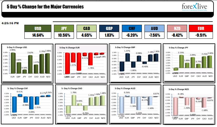 Форекс пазара в края на март и началото на април