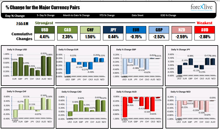 Photo of USD is strongest and AUD is weakest at the start of the NA session