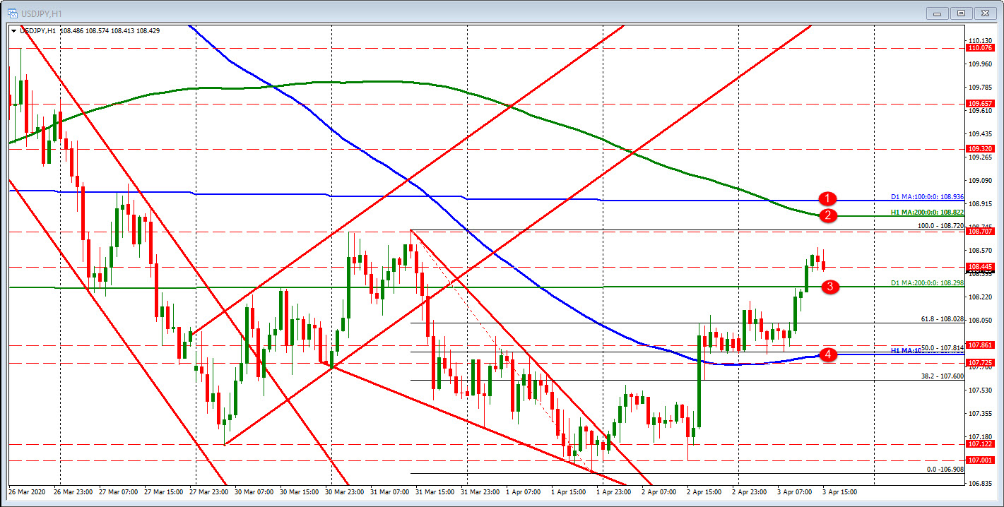 Photo of USDJPY is above / below moving average bias levels