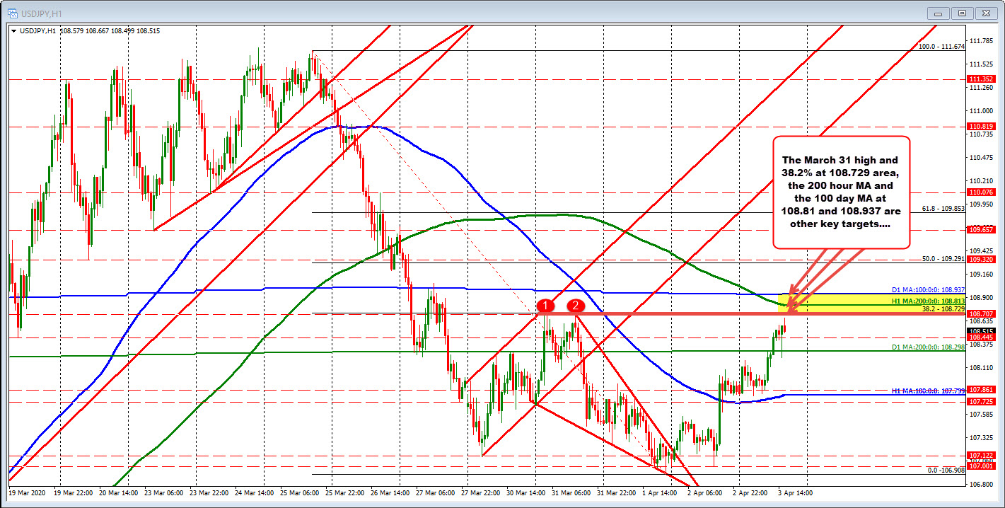 Photo of USDJPY now trading higher after failed cuts