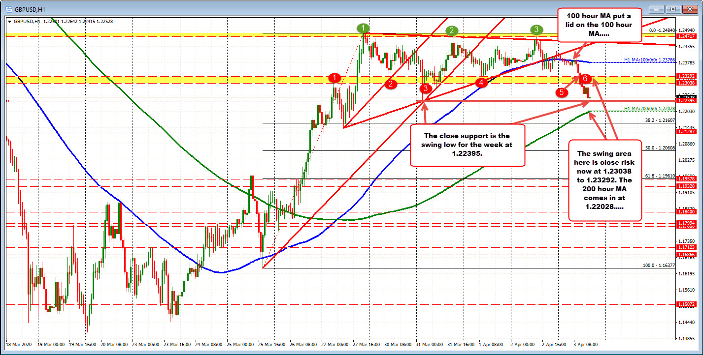 Photo of The GBPUSD is testing the week lows at 1.22395. 200 hours MA watched on a break