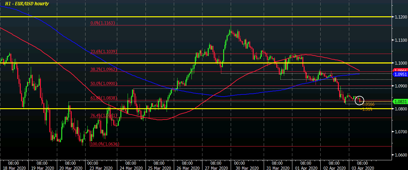 Photo of EUR / USD continues to fall as dollar remains stable so far today